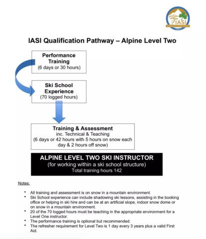 IASI Alpine Level 2