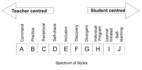 teaching styles, learning styles, teaching, learning, learner, spectrum