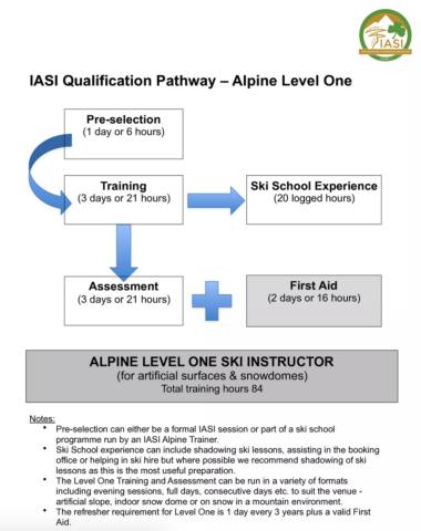 IASI Alpine Level 1