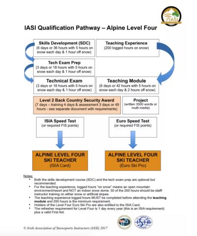 IASI Alpine Level 4